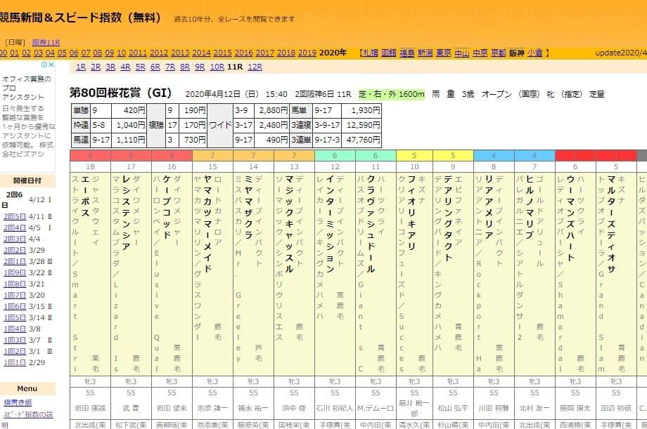 競馬 指数 競馬新聞&スピード指数(無料)